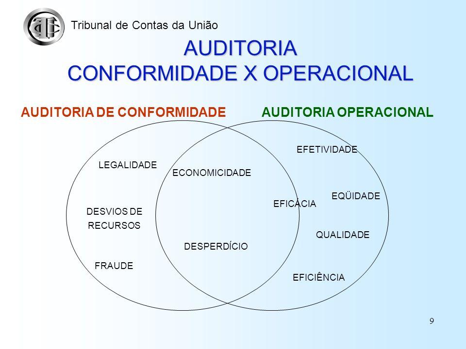 AUDITORIA CONFORMIDADE X OPERACIONAL