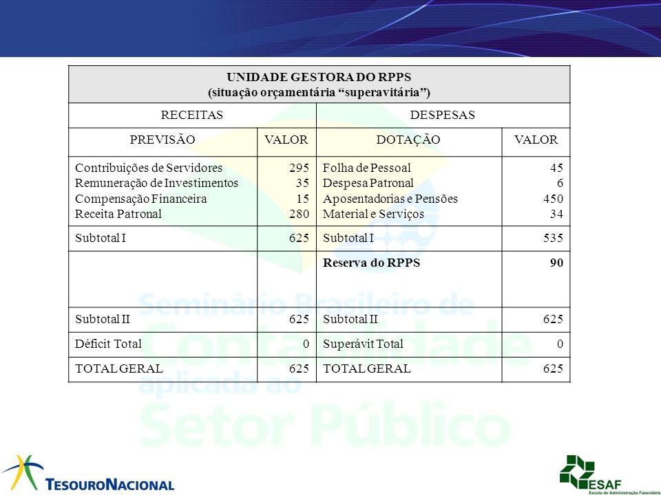 UNIDADE GESTORA DO RPPS (situação orçamentária superavitária )