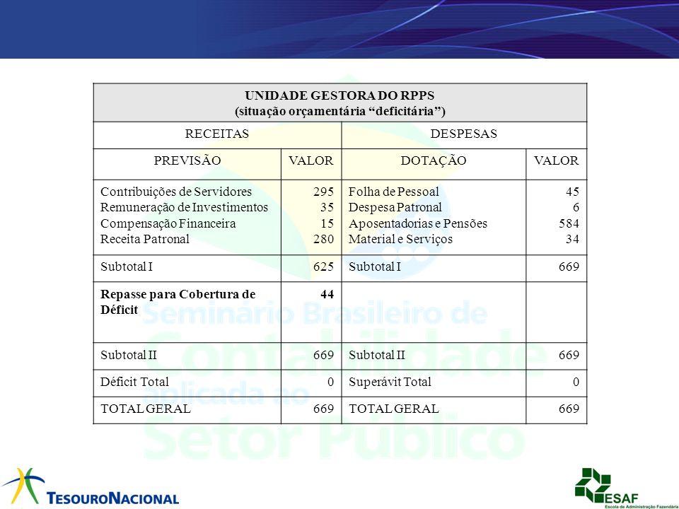 UNIDADE GESTORA DO RPPS (situação orçamentária deficitária )
