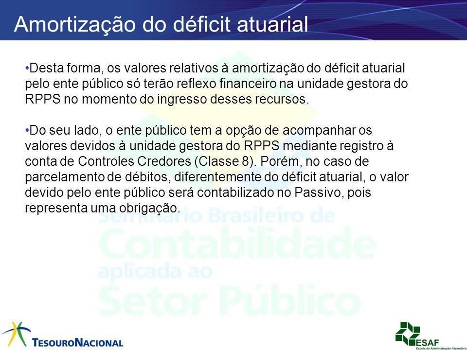 Amortização do déficit atuarial