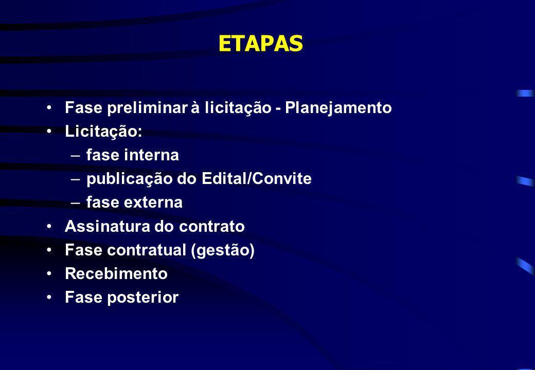 ETAPAS Fase preliminar à licitação - Planejamento Licitação: