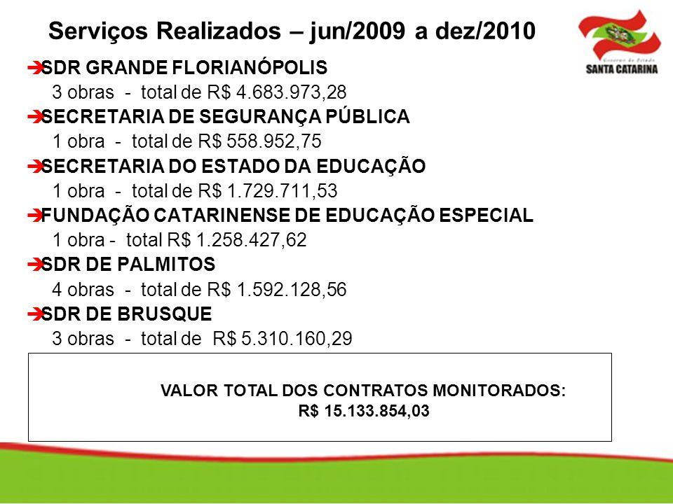 Serviços Realizados – jun/2009 a dez/2010