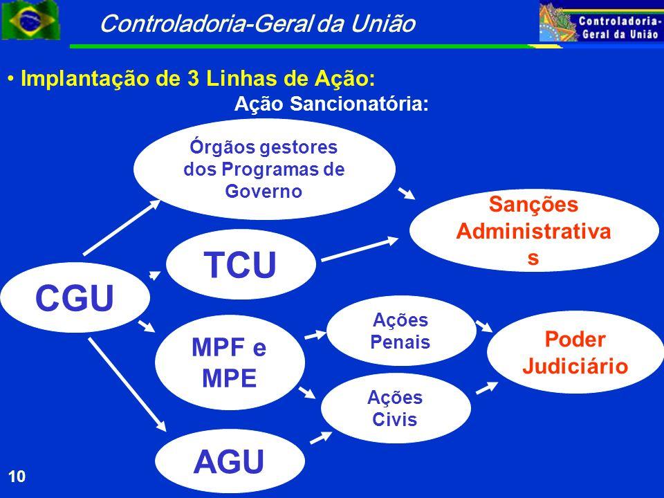 Órgãos gestores dos Programas de Governo Sanções Administrativas
