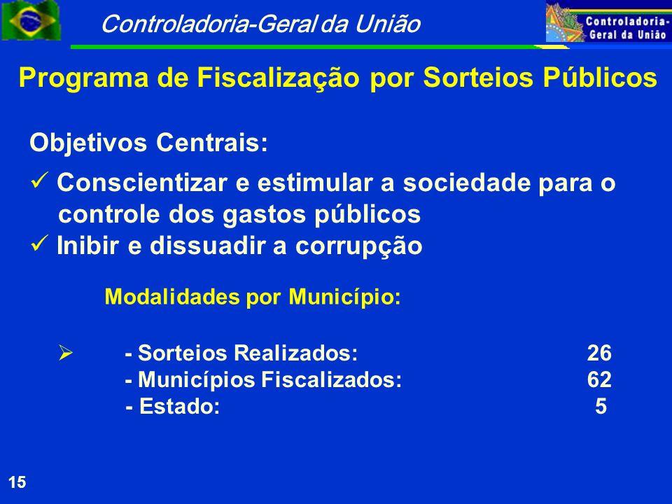 Programa de Fiscalização por Sorteios Públicos
