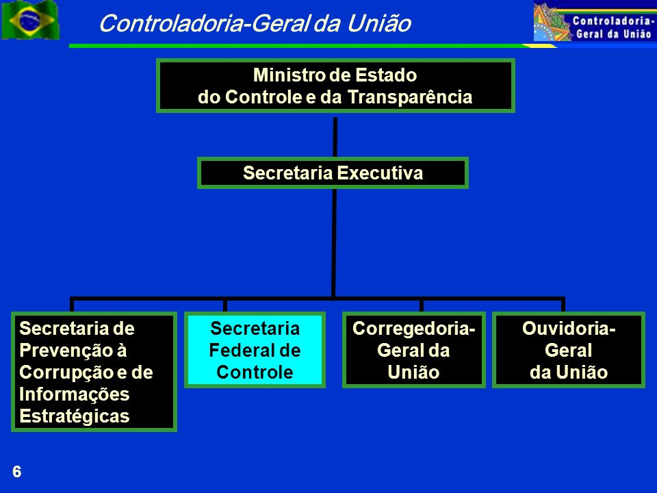 do Controle e da Transparência Secretaria Federal de Controle