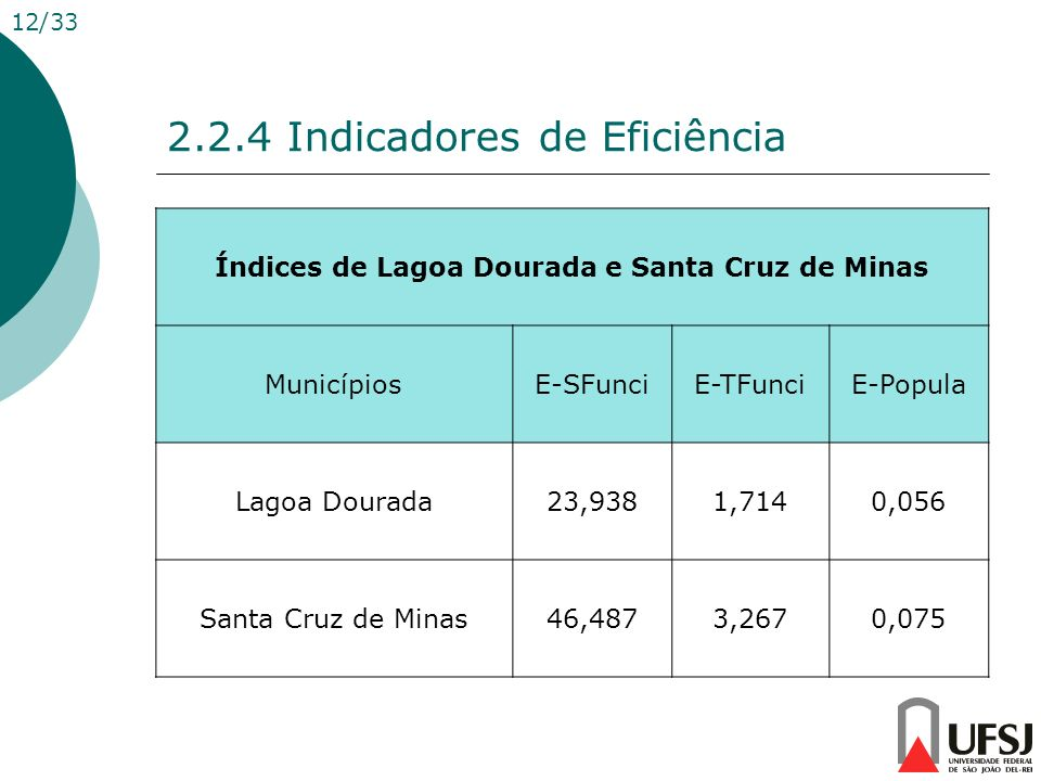 2.2.4 Indicadores de Eficiência