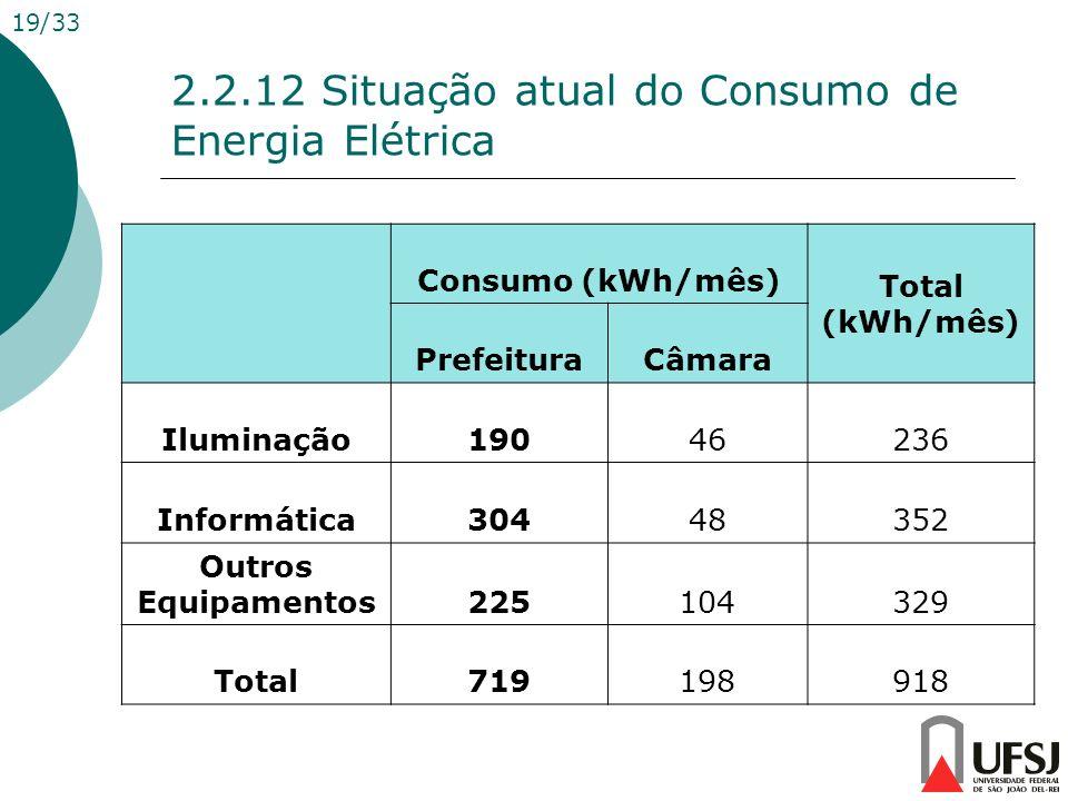 2.2.12 Situação atual do Consumo de Energia Elétrica