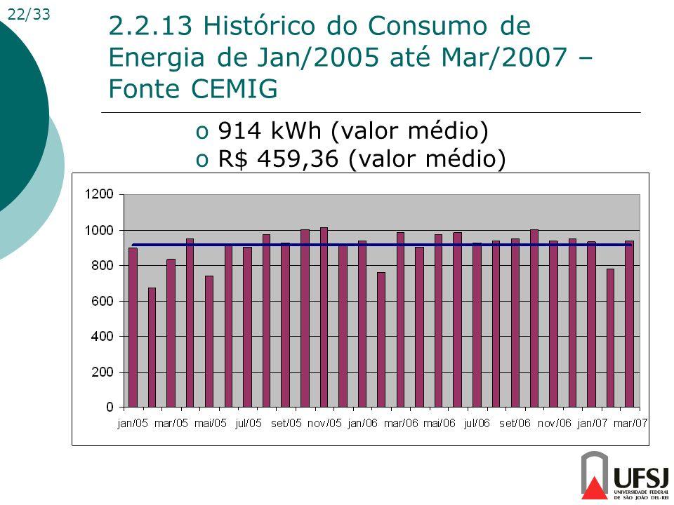 22/33 2.2.13 Histórico do Consumo de Energia de Jan/2005 até Mar/2007 – Fonte CEMIG. 914 kWh (valor médio)