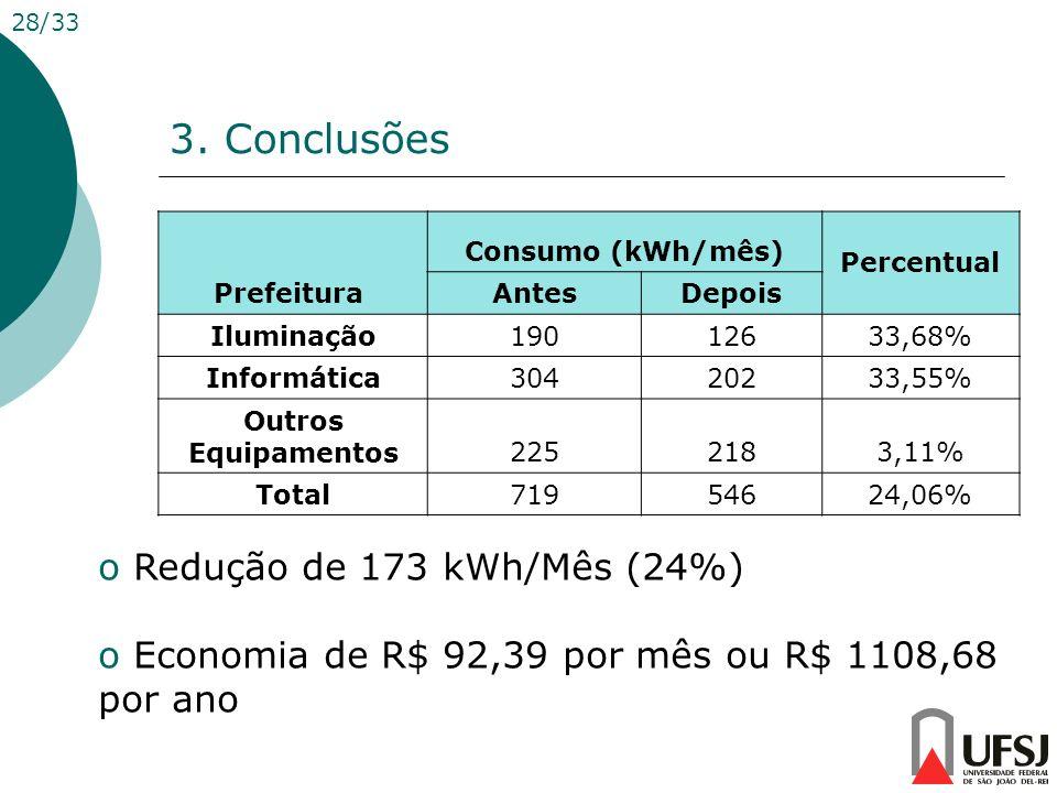 3. Conclusões Redução de 173 kWh/Mês (24%)