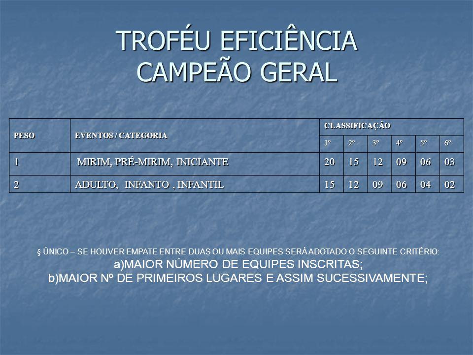 TROFÉU EFICIÊNCIA CAMPEÃO GERAL