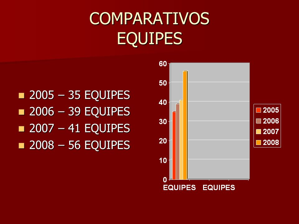 COMPARATIVOS EQUIPES 2005 – 35 EQUIPES 2006 – 39 EQUIPES
