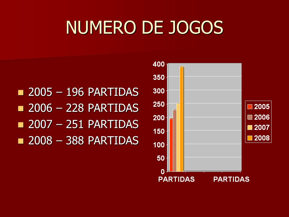 NUMERO DE JOGOS 2005 – 196 PARTIDAS 2006 – 228 PARTIDAS