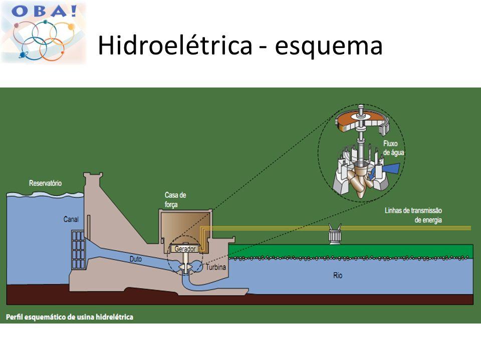 Hidroelétrica - esquema
