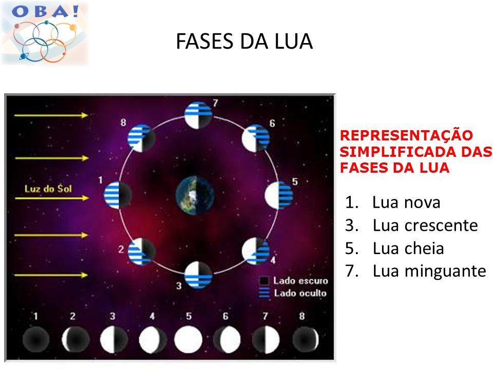 FASES DA LUA Lua nova 3. Lua crescente 5. Lua cheia 7. Lua minguante