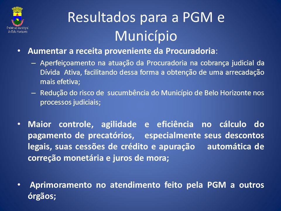 Resultados para a PGM e Município