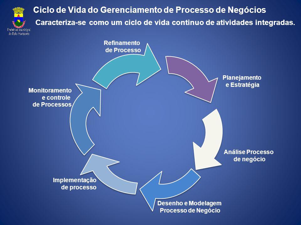 Ciclo de Vida do Gerenciamento de Processo de Negócios