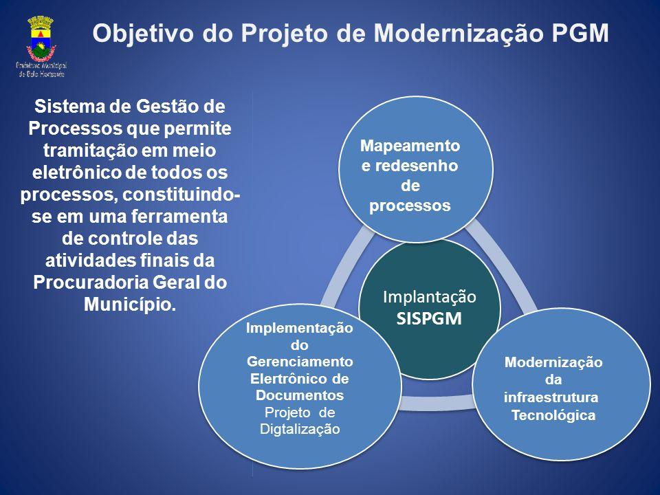 Objetivo do Projeto de Modernização PGM