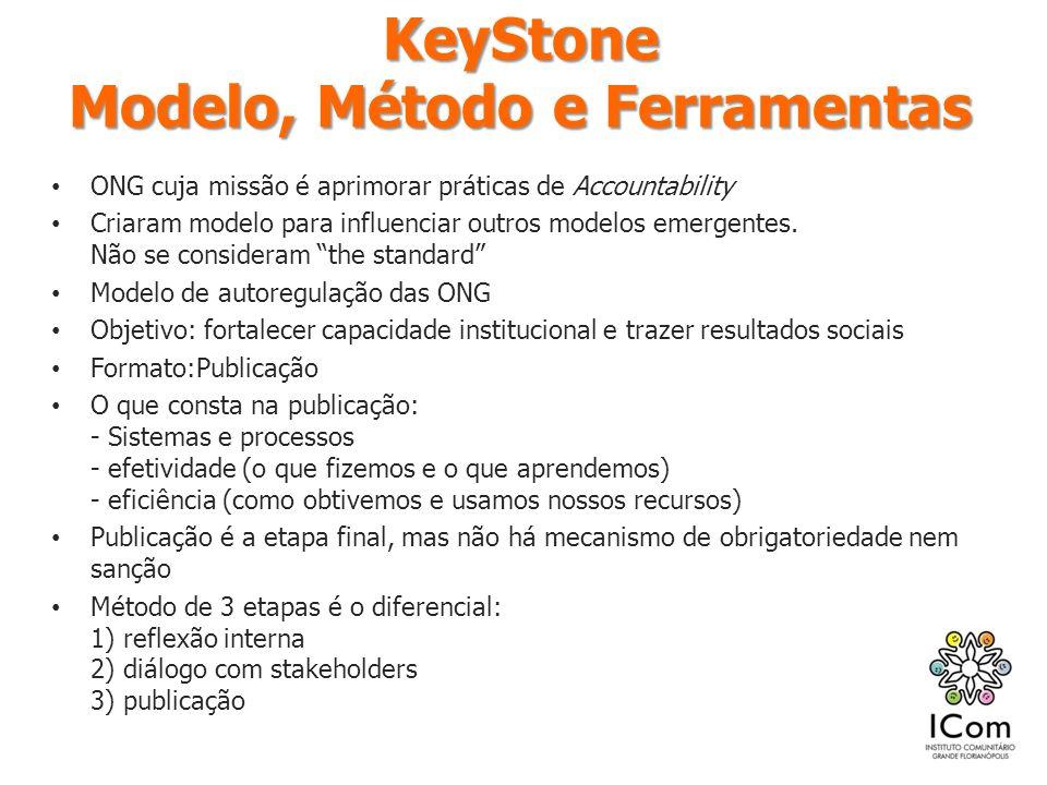 KeyStone Modelo, Método e Ferramentas