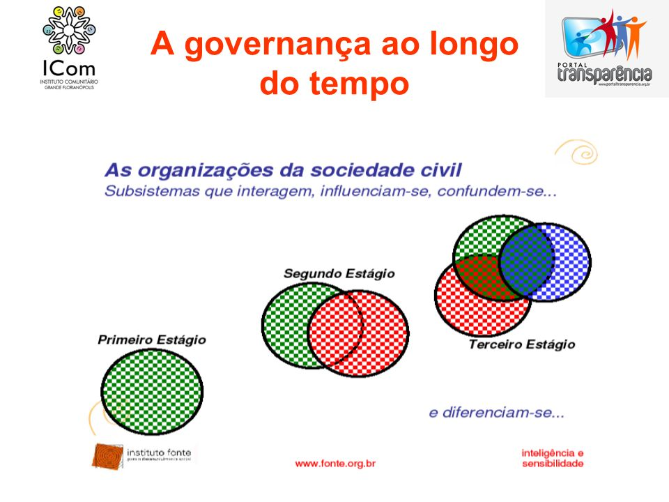 A governança ao longo do tempo