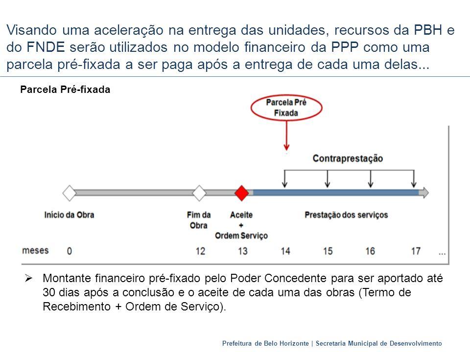 Visando uma aceleração na entrega das unidades, recursos da PBH e do FNDE serão utilizados no modelo financeiro da PPP como uma parcela pré-fixada a ser paga após a entrega de cada uma delas...