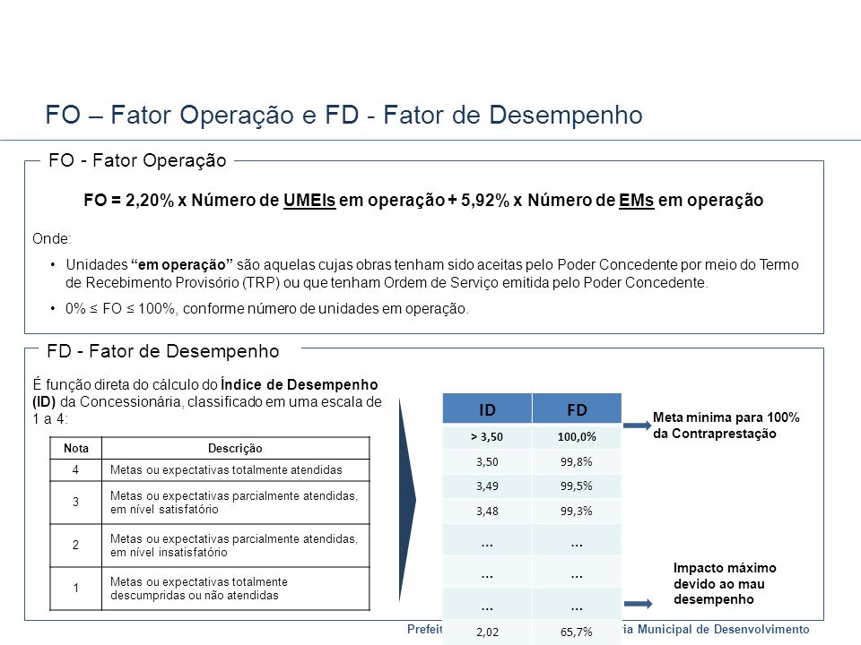 FO – Fator Operação e FD - Fator de Desempenho