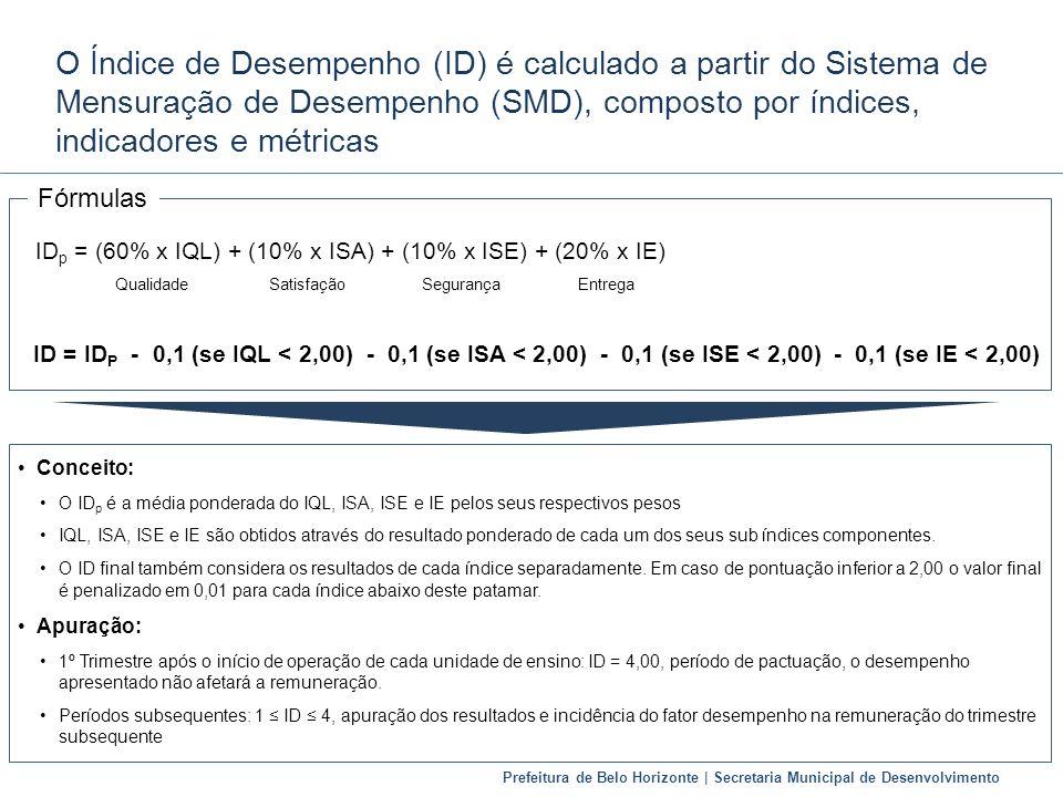 IDp = (60% x IQL) + (10% x ISA) + (10% x ISE) + (20% x IE)