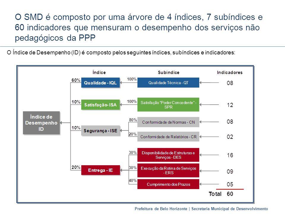 O SMD é composto por uma árvore de 4 índices, 7 subíndices e 60 indicadores que mensuram o desempenho dos serviços não pedagógicos da PPP