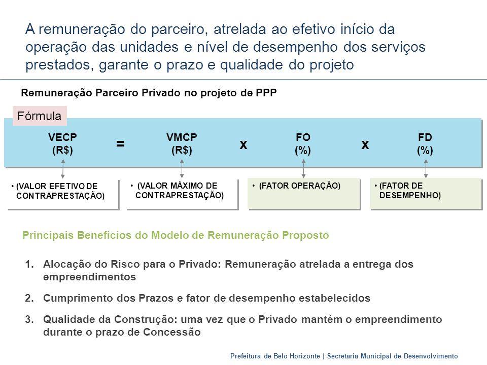 A remuneração do parceiro, atrelada ao efetivo início da operação das unidades e nível de desempenho dos serviços prestados, garante o prazo e qualidade do projeto