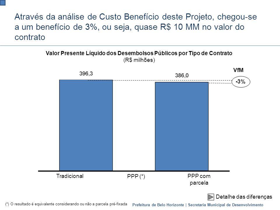 Valor Presente Líquido dos Desembolsos Públicos por Tipo de Contrato