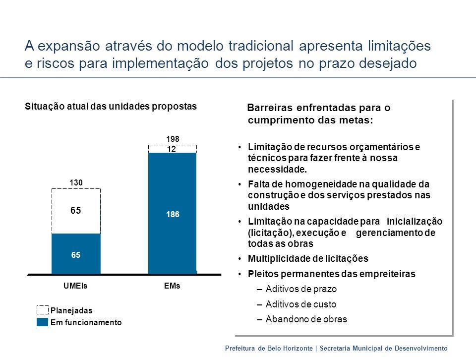 A expansão através do modelo tradicional apresenta limitações e riscos para implementação dos projetos no prazo desejado