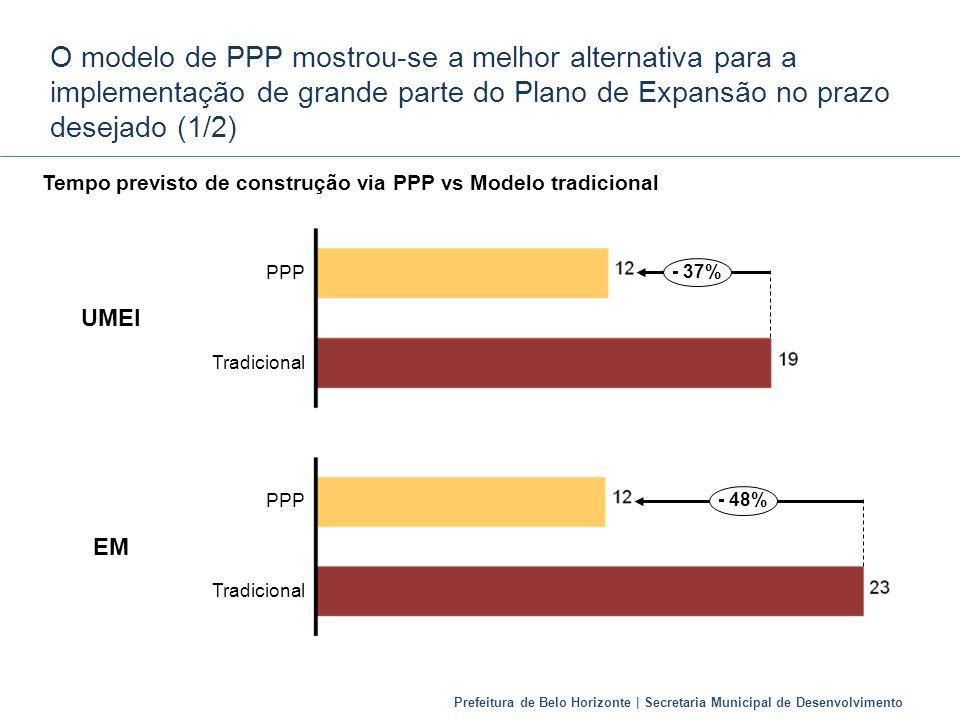 O modelo de PPP mostrou-se a melhor alternativa para a implementação de grande parte do Plano de Expansão no prazo desejado (1/2)