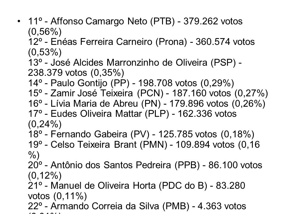 11º - Affonso Camargo Neto (PTB) - 379