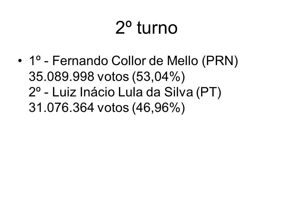 2º turno 1º - Fernando Collor de Mello (PRN) 35.089.998 votos (53,04%) 2º - Luiz Inácio Lula da Silva (PT) 31.076.364 votos (46,96%)