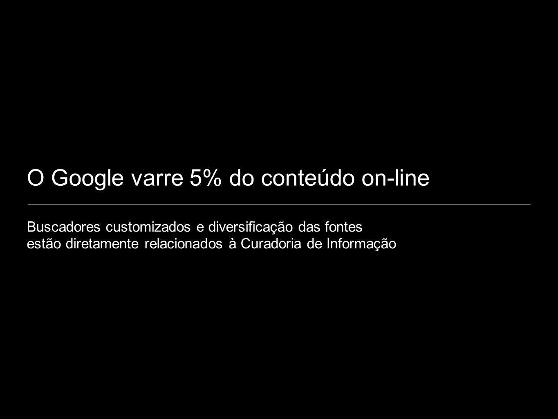 O Google varre 5% do conteúdo on-line