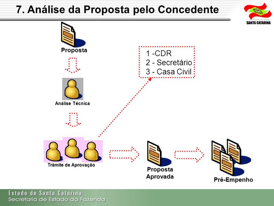 7. Análise da Proposta pelo Concedente