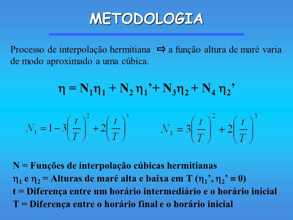 METODOLOGIA  = N11 + N2 1'+ N32 + N4 2'