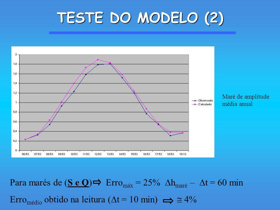 TESTE DO MODELO (2) Maré de amplitude média anual. Para marés de (S e Q) Erromáx = 25% hmaré – t = 60 min.