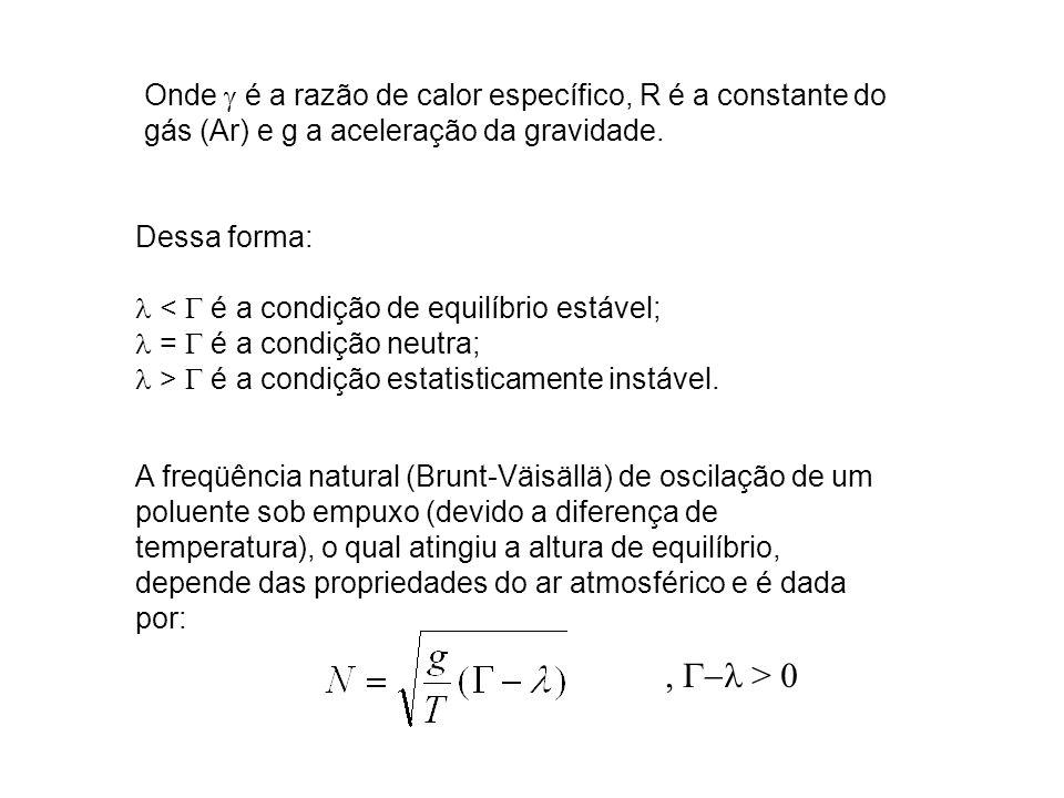 Onde g é a razão de calor específico, R é a constante do gás (Ar) e g a aceleração da gravidade.