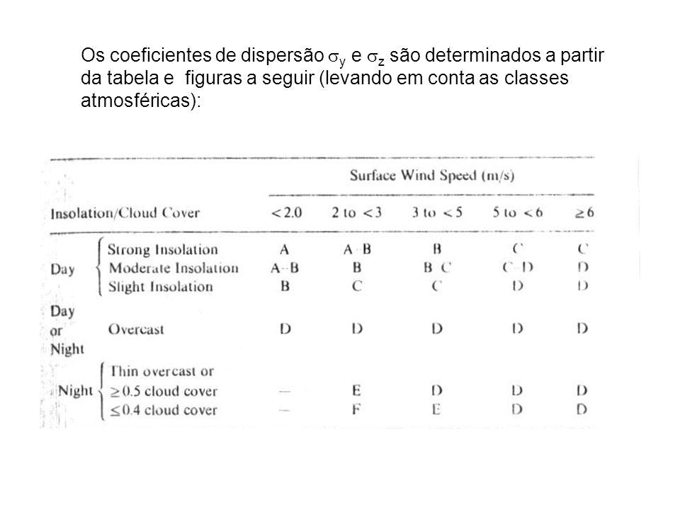 Os coeficientes de dispersão sy e sz são determinados a partir da tabela e figuras a seguir (levando em conta as classes atmosféricas):
