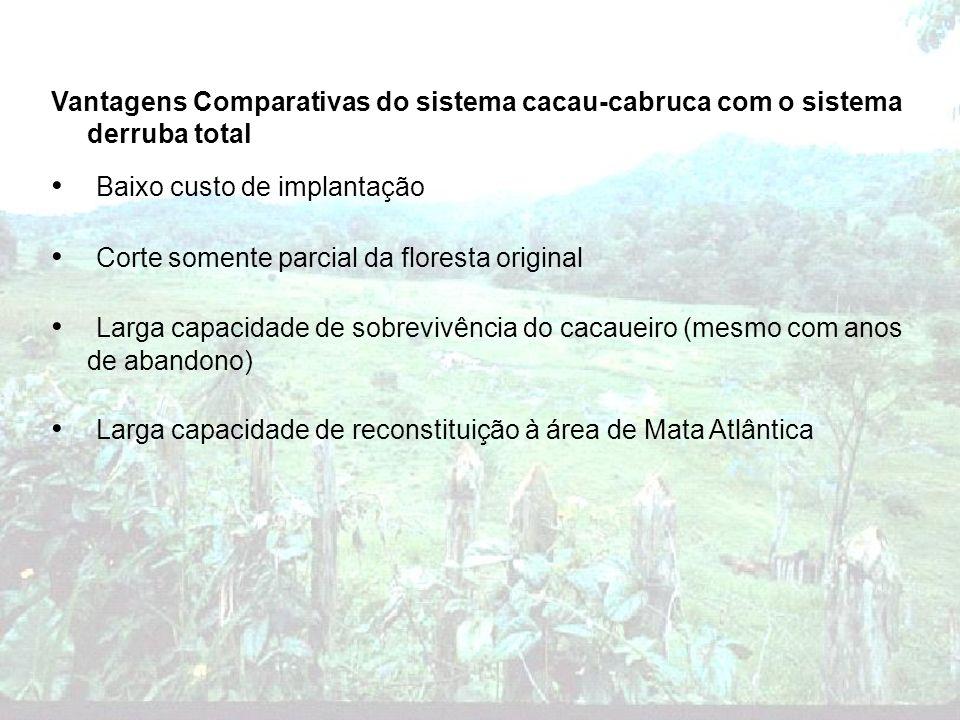Baixo custo de implantação Corte somente parcial da floresta original