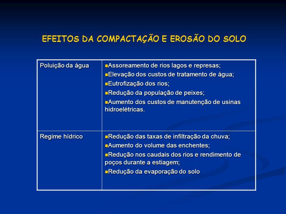 EFEITOS DA COMPACTAÇÃO E EROSÃO DO SOLO