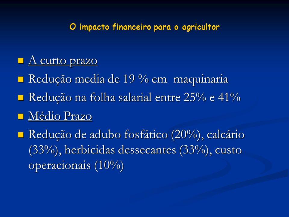 O impacto financeiro para o agricultor