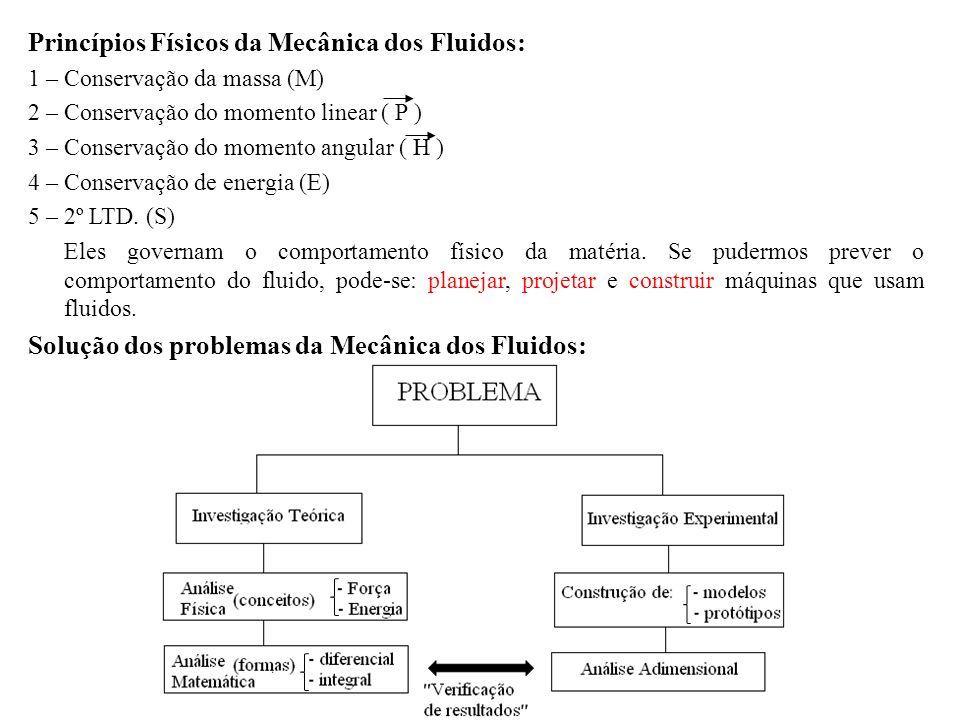 Princípios Físicos da Mecânica dos Fluidos: