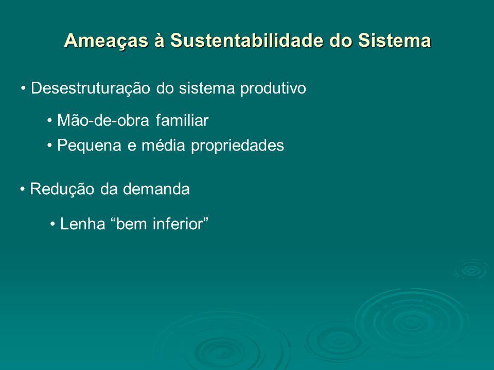 Ameaças à Sustentabilidade do Sistema