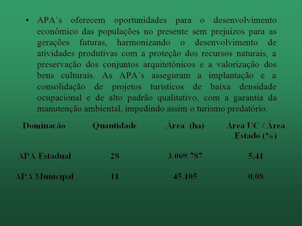 APA's oferecem oportunidades para o desenvolvimento econômico das populações no presente sem prejuízos para as gerações futuras, harmonizando o desenvolvimento de atividades produtivas com a proteção dos recursos naturais, a preservação dos conjuntos arquitetônicos e a valorização dos bens culturais.