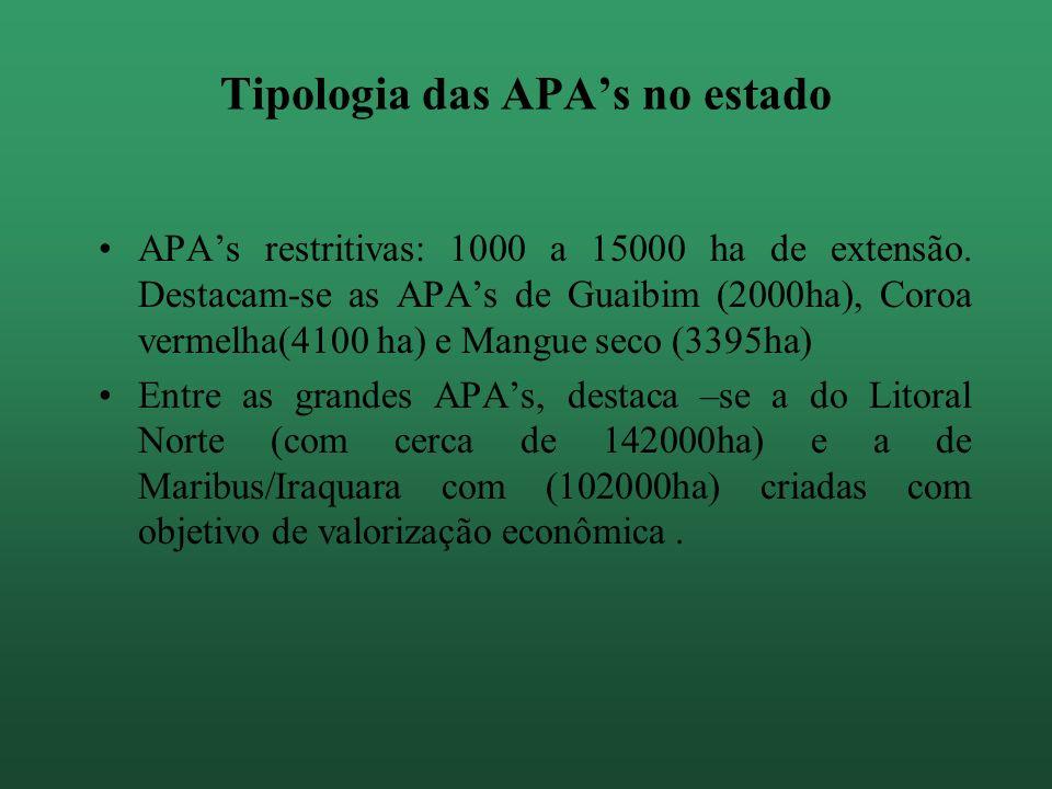 Tipologia das APA's no estado