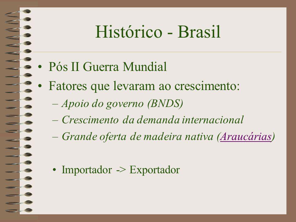 Histórico - Brasil Pós II Guerra Mundial