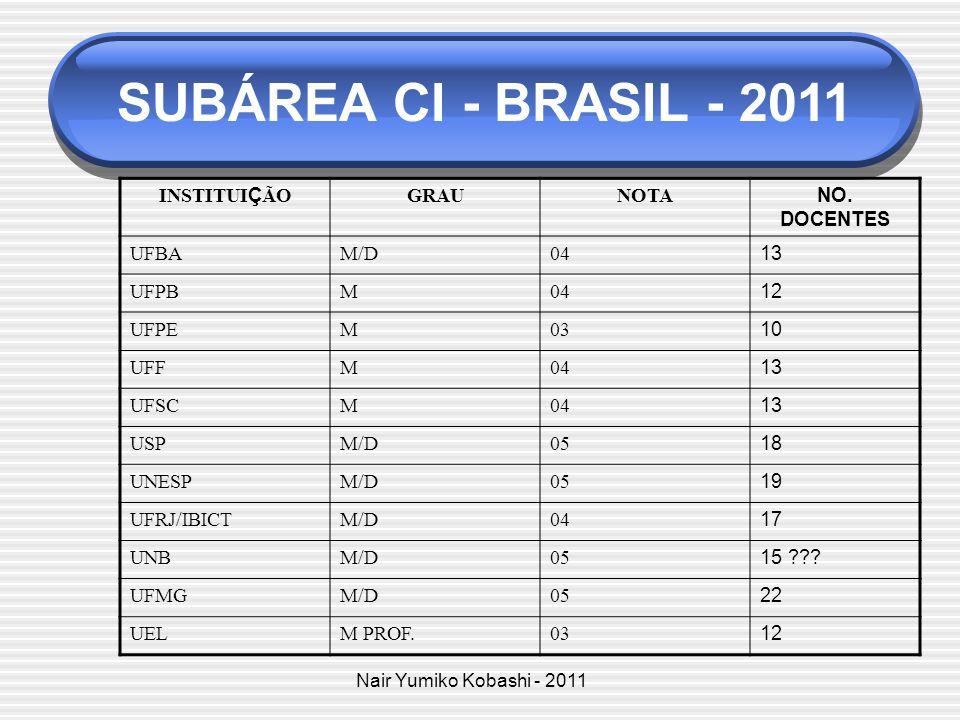 SUBÁREA CI - BRASIL - 2011 INSTITUIÇÃO GRAU NOTA NO. DOCENTES UFBA M/D