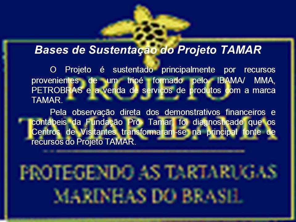 Bases de Sustentação do Projeto TAMAR