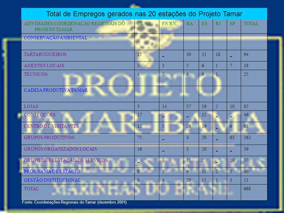 Total de Empregos gerados nas 20 estações do Projeto Tamar